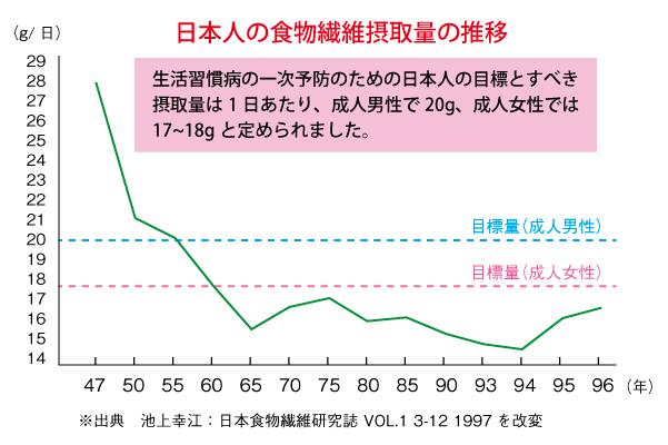 日本人の食物繊維摂取量は減っている。
